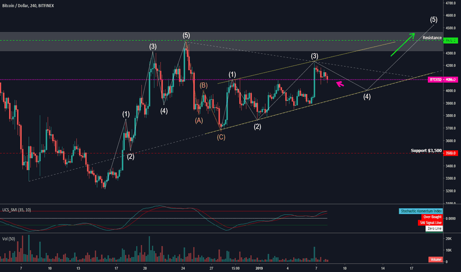 BTCUSD: BTC/USD  Consolidation, Breakout... then next Bullrun is coming?