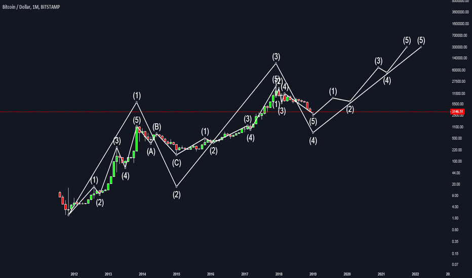 BTCUSD: Big Boy Wave count - Pump that sh*t