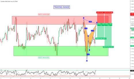 CADCHF: CAD/CHF - Scenario Perfetto per i Pattern Armonici