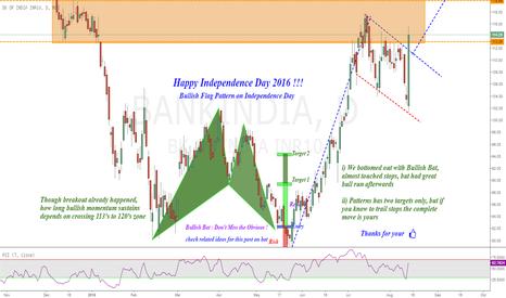 BANKINDIA: Bank of India : After Bullish Bat, Bullish Flag !