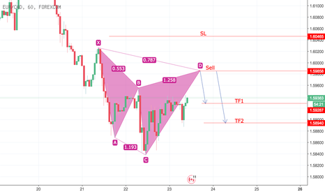 EURCAD: Sell ( Cypher Advanced Formation)