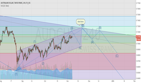 AUDCHF: ew fib and channel for aud-chf