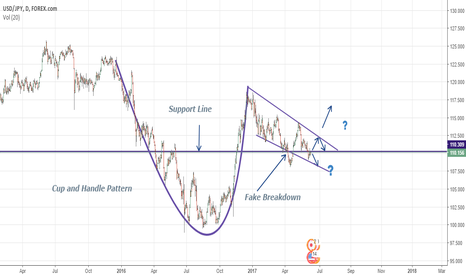 USDJPY: Will it give Breakout or Breakdown??? (Let's watch)