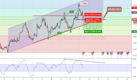 GBPAUD: GBPAUD is Retrace from ABCD Formation