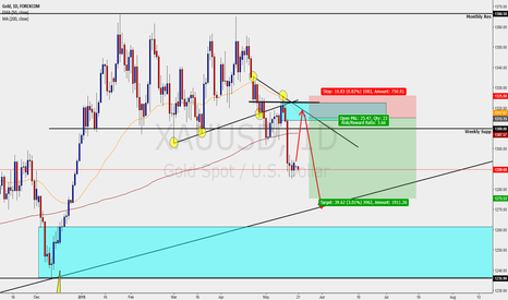 XAUUSD: GOLD - DAILY - PENDING SELL SETUP