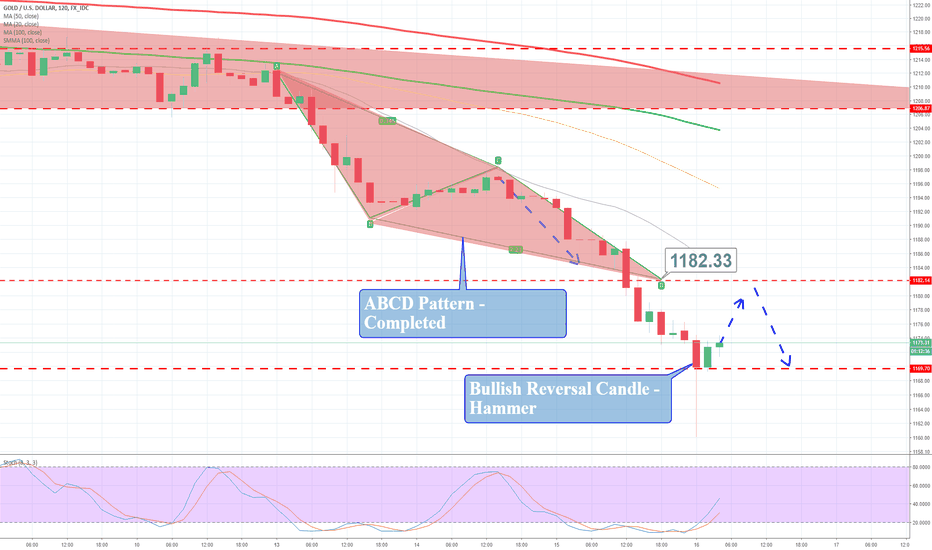 XAUUSD: Gold plunges to 13 months low – Well done ABCD pattern!