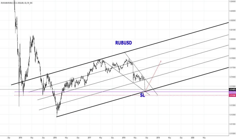 RUBUSD: Goodbye USD, welcome RUB