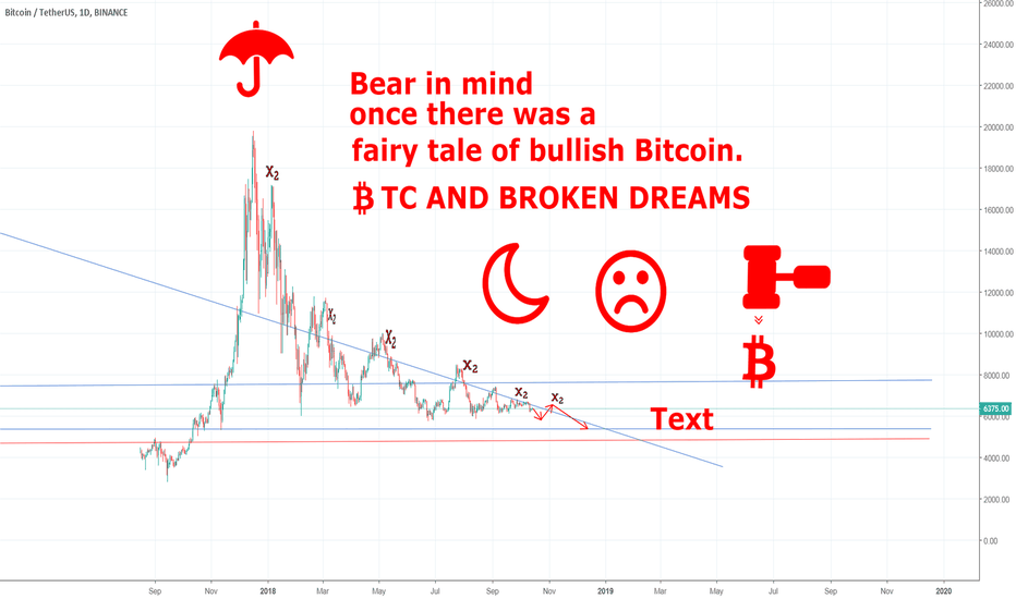 BTCUSDT: Fairy tale of bullish Bitcoin BTC/USD bedtime stories
