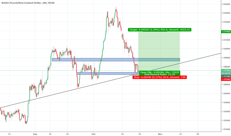 GBPNZD: GBPNZD BUY ORDER