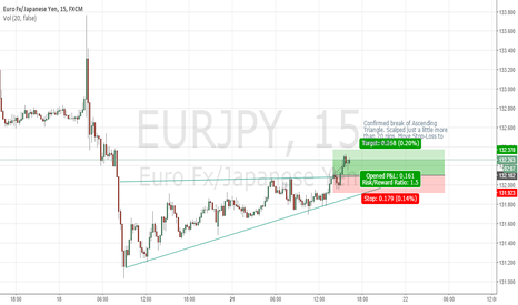 EURJPY: EURJPY Ascending Triangle break scalp but where is target 2?