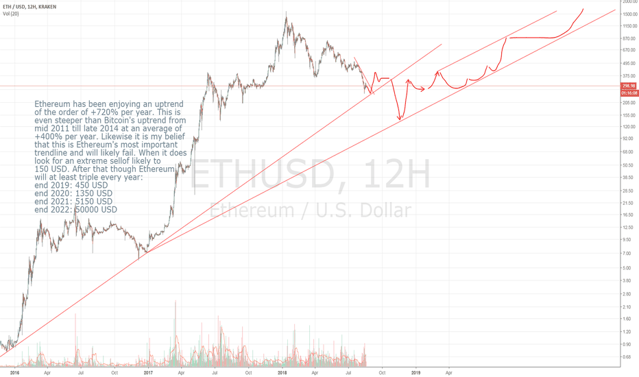 ETHUSD: Ethereum:the road to 50000 with a short stop at 150
