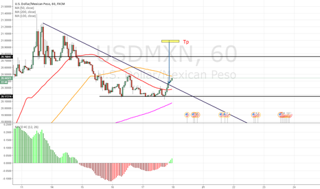 USDMXN: Trendlign break out strategy