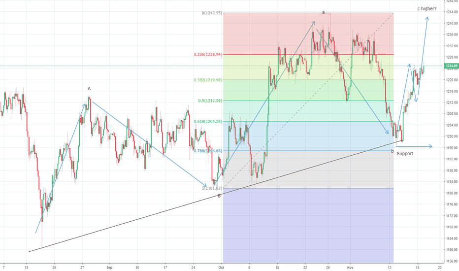 XAUUSD: Gold remains on track towards $1250/70 levels