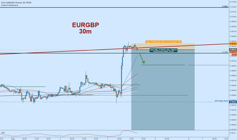 EURGBP: EURGBP Short:  Time to Fade