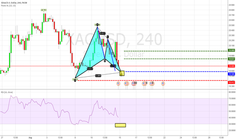 XAGUSD: [XAGUSD] Potential Bat formation AB = CD