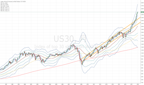 US30: アメリカ株価は本当にバブルなのか、自分なりに考察してみた…