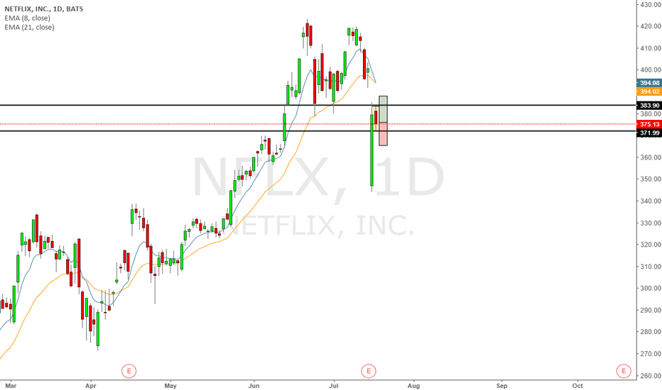 NFLX: NFLX inside day after earnings!