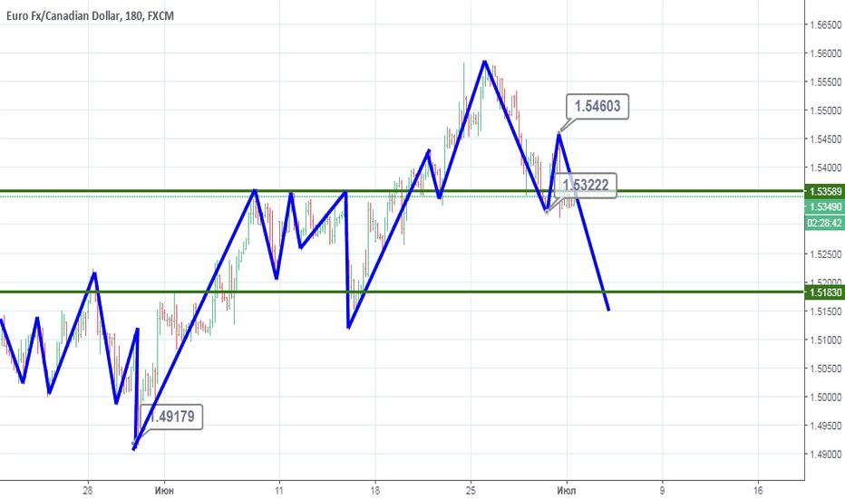 EURCAD: EUR/CAD: Ожидается снижение.