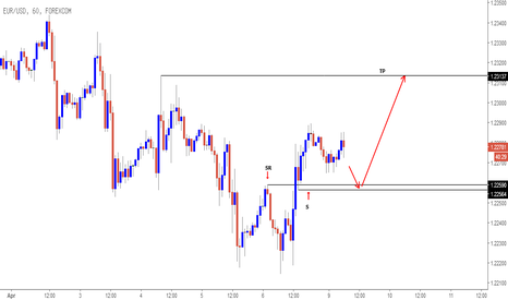 EURUSD: EURUSD intraday