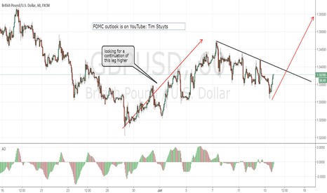 GBPUSD: GBPUSD FOMC set-ups