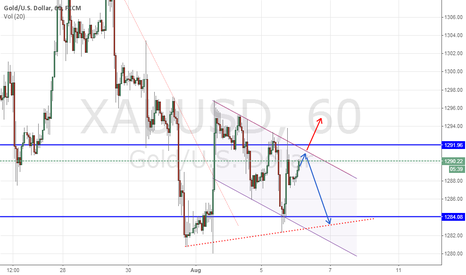 XAUUSD: Gold Tekhnikal Analysis