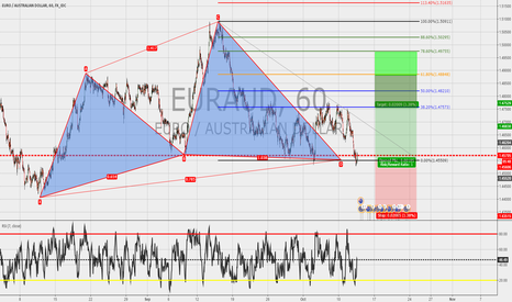EURAUD: EURAUD:1h: Cypher completed