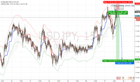 USDJPY: FOMC Yellen short started