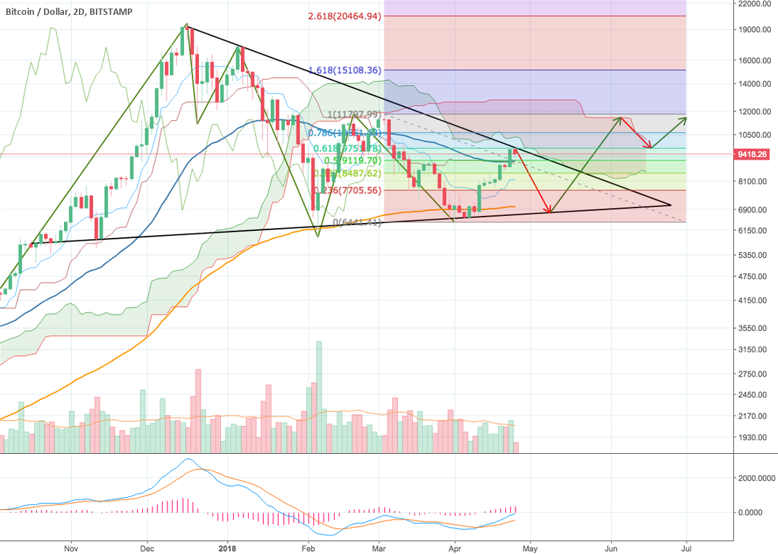 Bitcoin did not breakout yet