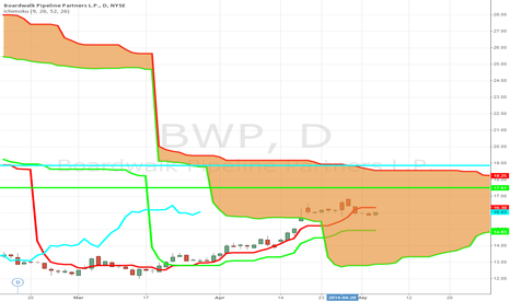 BWP: Trader places a $13.5 Million Bullish Bet in BWP