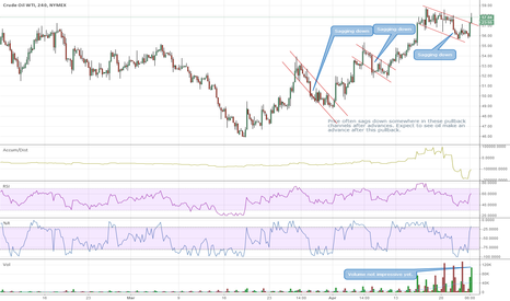 CLM2015: After clearing this pullback oil should advance