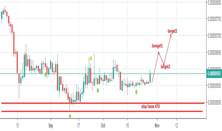 SNTBTC: sntbtc buy short term