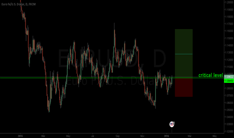 EURUSD: ready to drive in