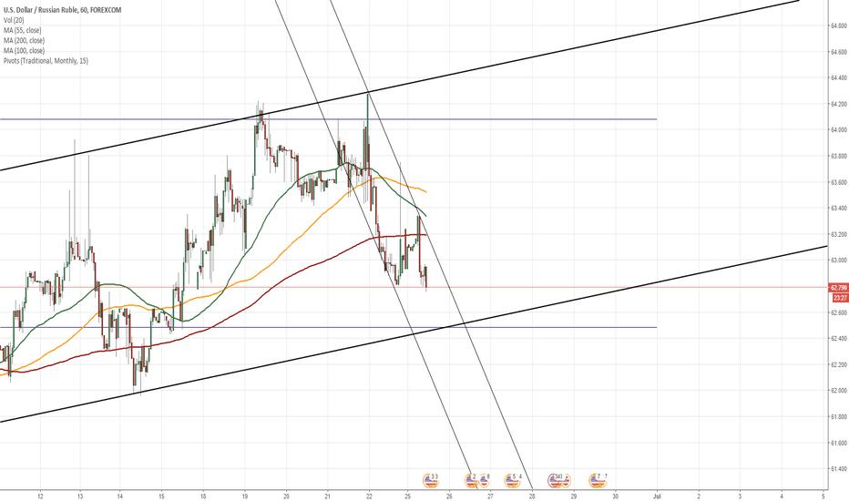 USDRUB: USD/RUB 1H Chart: New short term pattern spotted