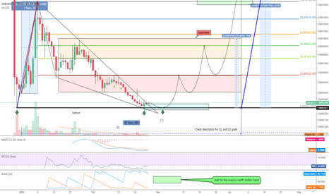 UKGBTC: UKG-BTC (FA + TA) - Potential 450%-650% gain till (April) -