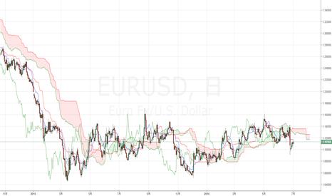 EURUSD: TradingViewのIchimoku Cloudは線・抵抗帯がズレて表示されます
