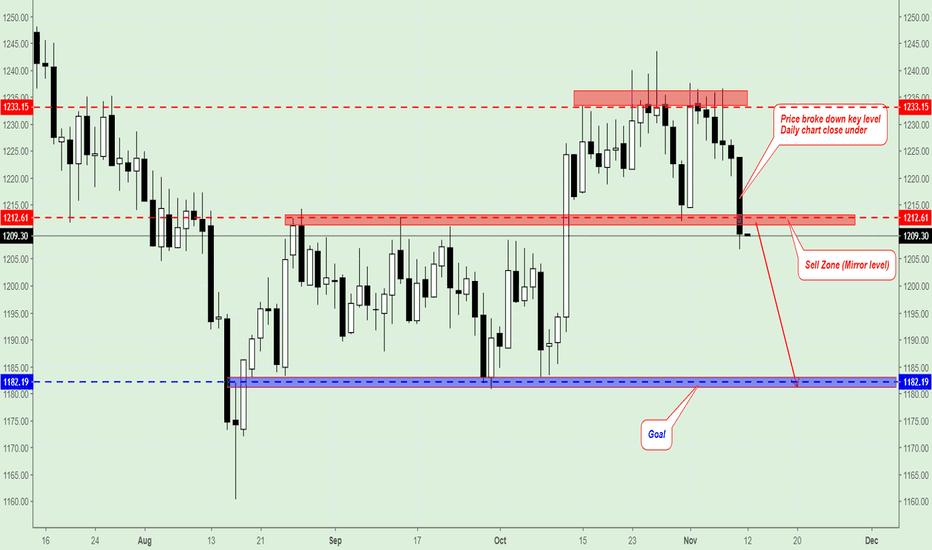 GOLD: Gold, Trading Plan.