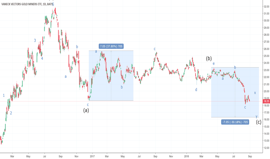 GDX: Cycle View of Gold Miners ETF: GDX
