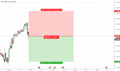 GBPNZD: GBPNZD SALE