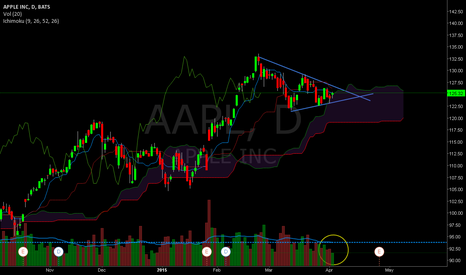 AAPL: AAPL ..touched the cloud, decent volume, pressure is on