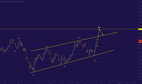 CL1!: cl update , possible diagonal pattern if price closed above 66.5
