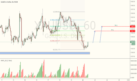 XAUUSD: Gold Short term Idea