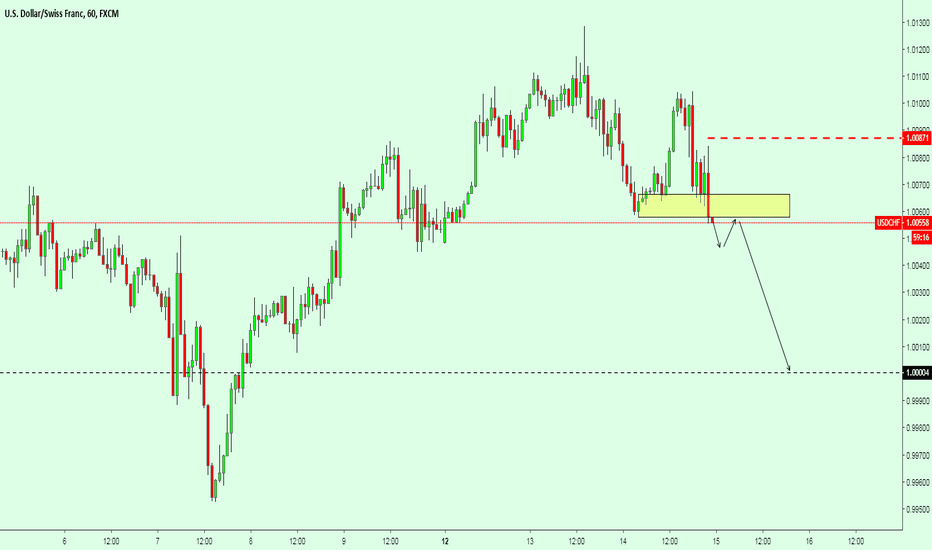 USDCHF: USDCHF Sell the Breakout + pullback