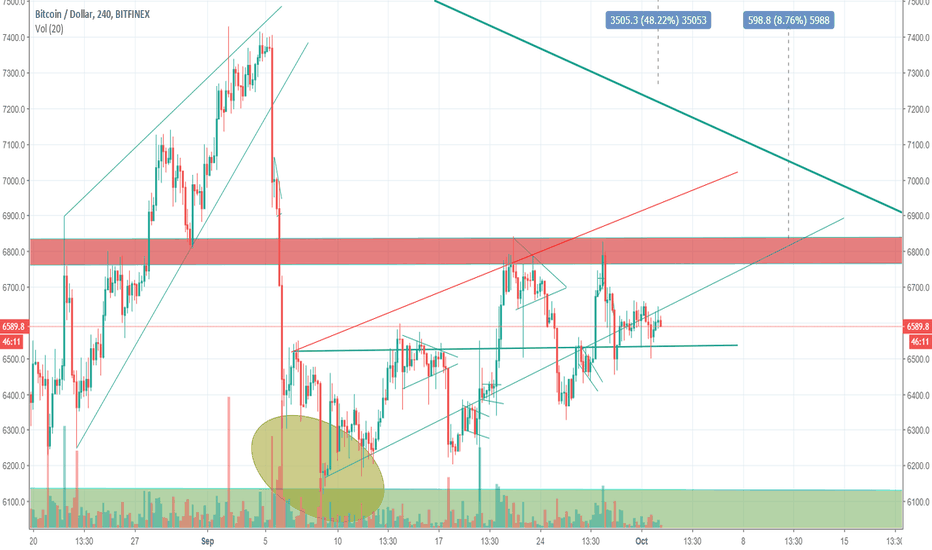 BTCUSD: Massive bear flag on BTC.