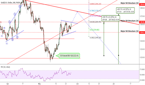 XAUUSD: REPOST: Gold: Be Aware Of The BIG Picture!