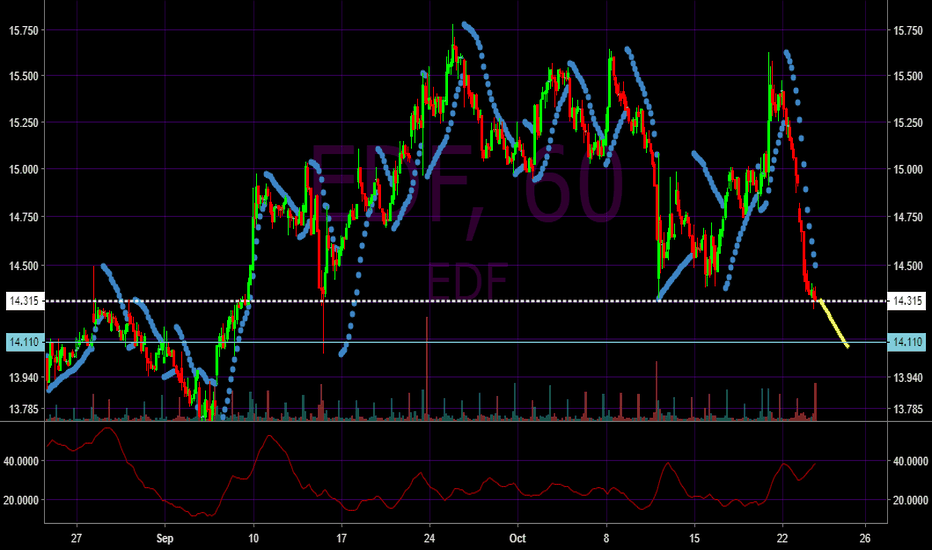 EDF: EDF could drop further to next support zone