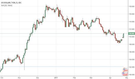 USDJPY: USDJPY Yen Slips to 2-Week Low