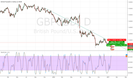 """GBPUSD: Simple view """"HOPE TO ENHANCE WITH YOUR COMMENTS """" Pending Order"""