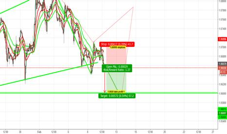 EURUSD: Next sell signal for EURUSD active now