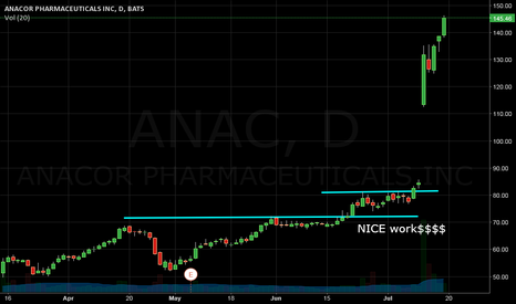 ANAC: ANAC