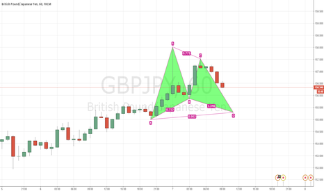 GBPJPY: GBPJPY 1H Bullish Gartley